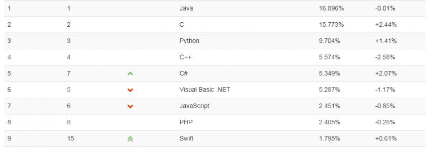 "TIOBE 1 月榜单:C 获得""2019 年度编程语言""称号"